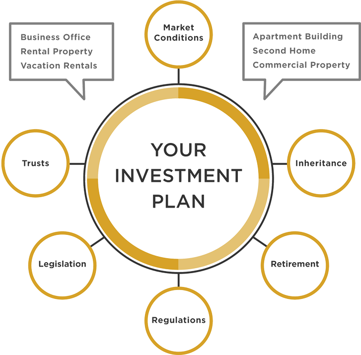 Your Investment Plan